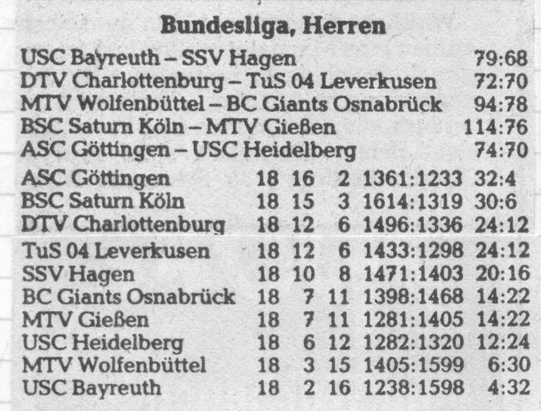 Die Tabellensituation der 1. Bundesliga nach Abschluss der Hauptrunde in der Saison 83/84