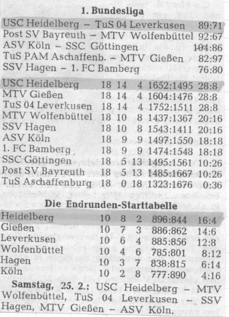 Tabelle der 1. Bundesliga nach Abschluss der Hauptrunde bzw. vor Beginn der Endrunde