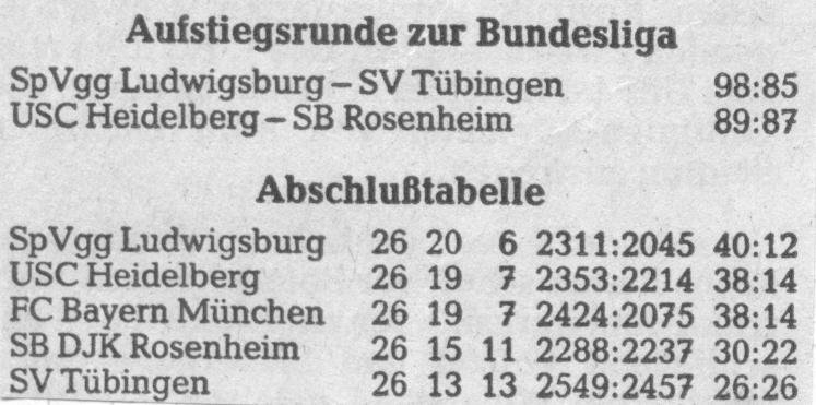 Letzter Spieltag und Abschlusstabelle der Aufstiegsrunde der 2. BL Süd