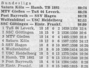 Abschlusstabelle der Hauptrunde in der Saison 79/80