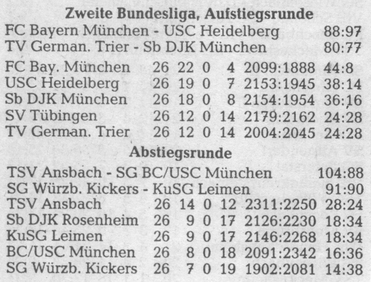 Letzter Spieltag der Auf- und der Abstiegsrunde der 2. BL Süd mit jeweiliger Abschlusstabelle