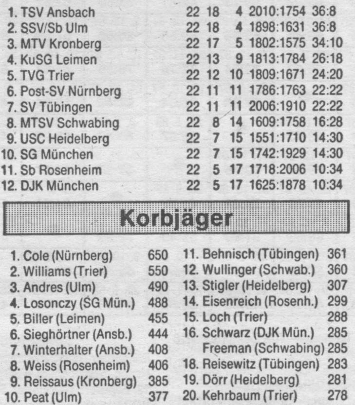 Abschlusstabelle der Hauptrunde der 2. BL Süd mit Korbjägerliste