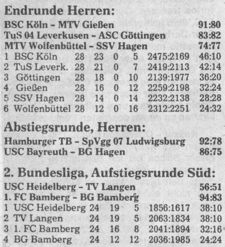 Meister wurde BSC Köln, Absteiger waren SpVgg Ludwigsburg und BG Hagen. Der Rekordmeister USC aber kehrte in die Beletage zurück.