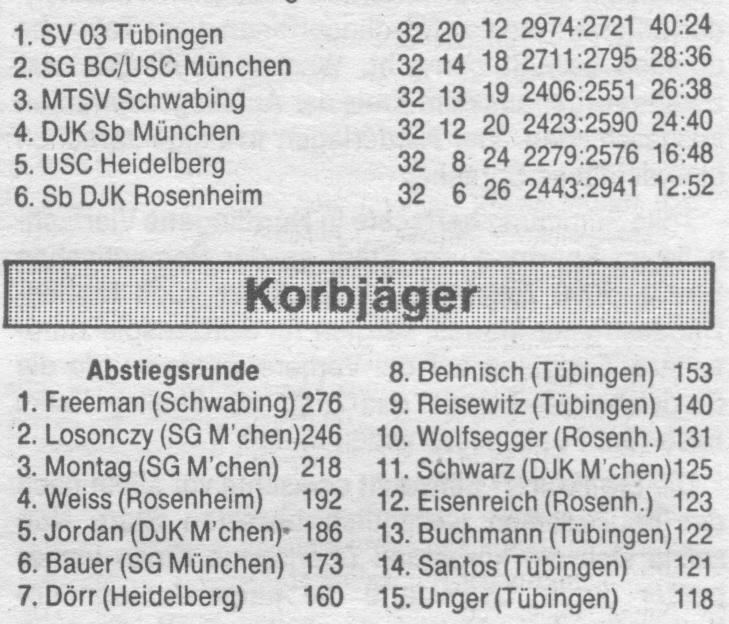 Abschlusstabelle der Abstiegsrunde der 2. BL Süd mit Korbjägerliste
