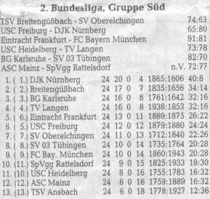 Letzter Spieltag und Tabelle der 2. BL Süd nach Abschluss der Hauptrunde (Saison 99/00)