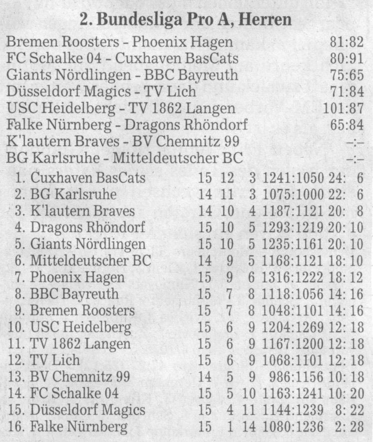 Letzter Vorrundenspieltag und Tabellenbild der Pro A in ihrer 1. Saison 2007/2008 am Ende der Vorrunde